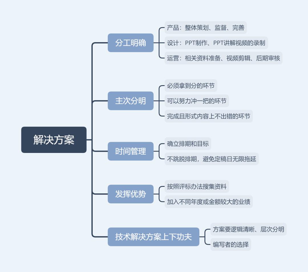 2020.06.09 - 投标历程分享-天问信息团队博客平台