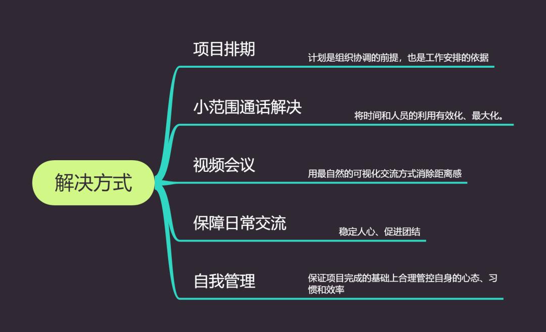 2020.02.05 - 开工第一天丨2020年Skywen天问信息在家办公的一天-天问信息博客平台
