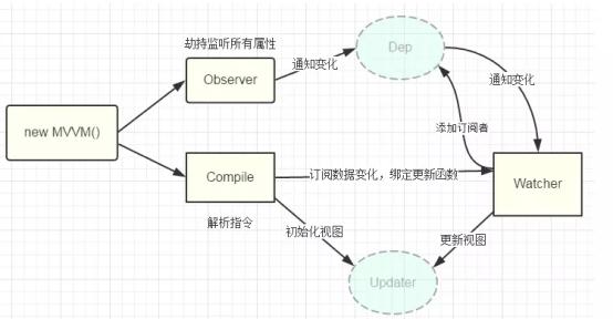 【菜鸟开发的首选框架-VUE】01 -新人开发的框架选择-天问信息博客平台